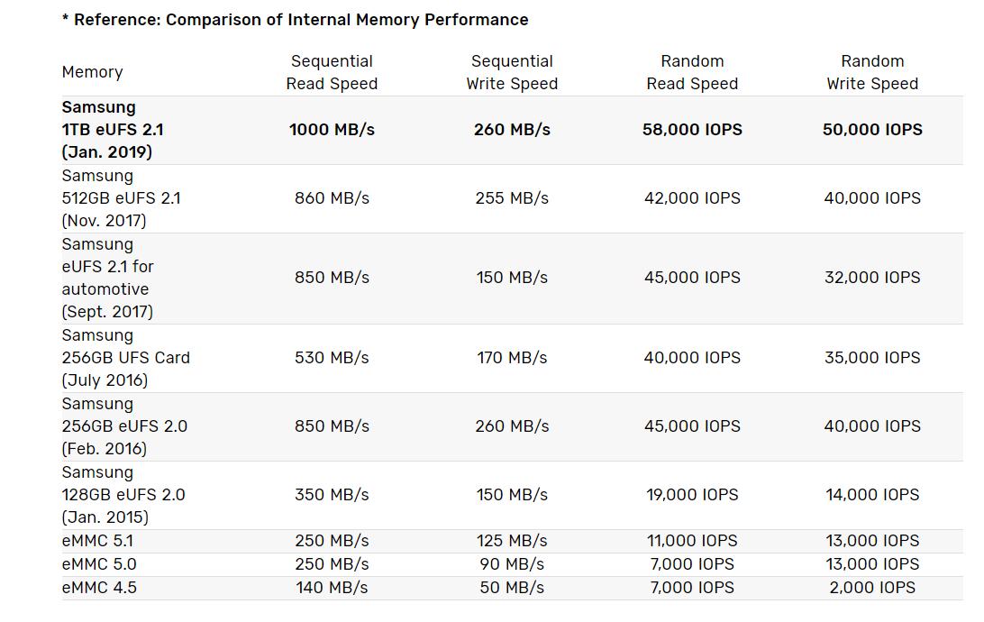 Samsung 1 TB eUFS Storage Vergleich