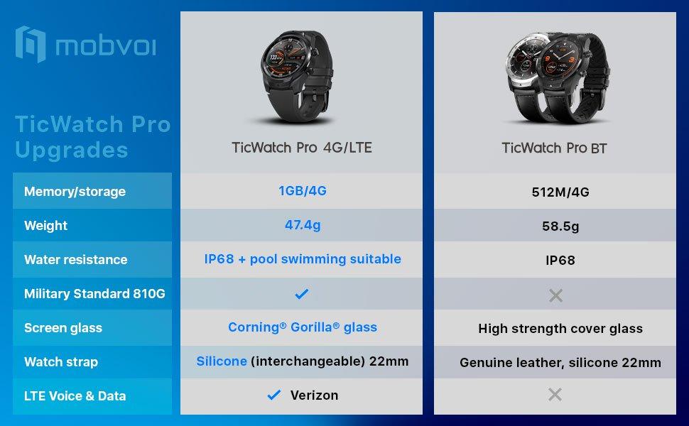 Ticwatch Pro 4G LTE gegen TicWatch Pro Standard