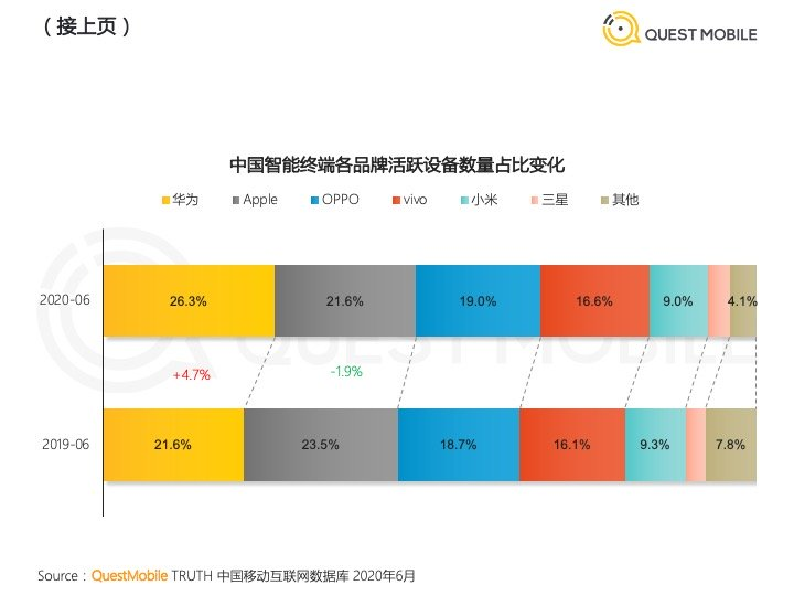 China Smartphone Marktanteil Juni 2020 Quest Mobile