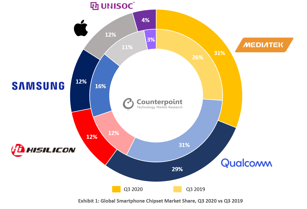 MediaTek supera por primera vez a Qualcomm: ahora es el mayor fabricante de chipset para smartphones. Noticias Xiaomi Adictos