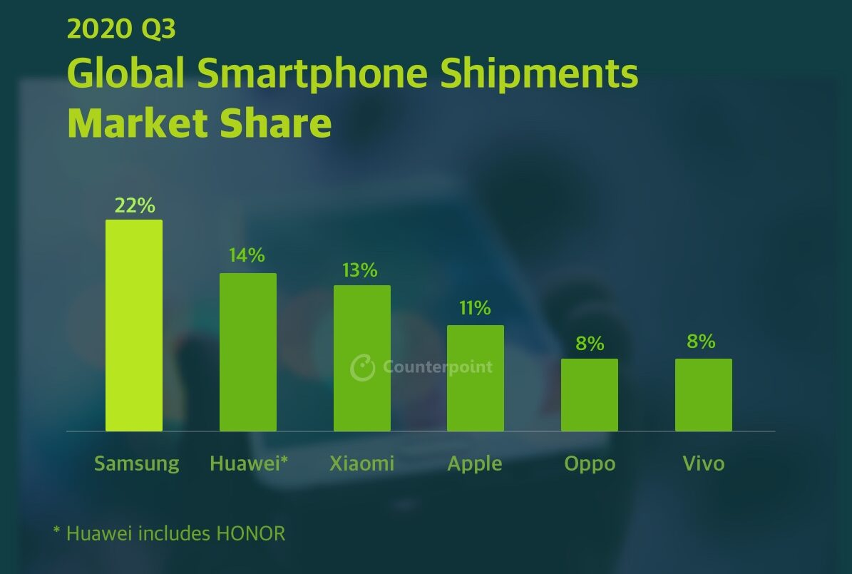 Globaler Smartphone-Markt Q3 2020 Sendungen Kontrapunktforschung
