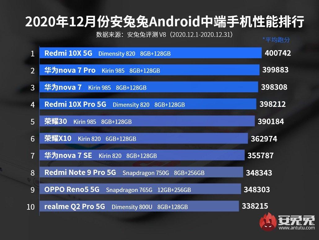 Estos son los móviles de gama media más potentes del momento según AnTuTu: Xiaomi repite liderazgo. Noticias Xiaomi Adictos