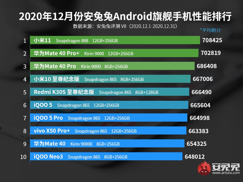 Xiaomi vuelve a liderar el ranking de rendimiento de AnTuTu aunque no como imaginábamos. Noticias Xiaomi Adictos
