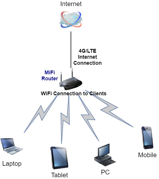 Router-Diagramm