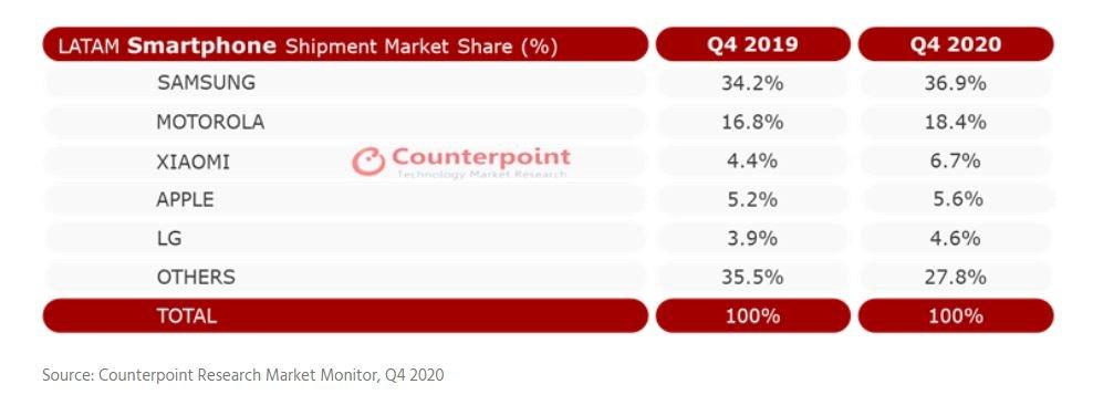 Xiaomi cerró 2020 como el tercer mayor fabricante de Latinoamérica. Noticias Xiaomi Adictos