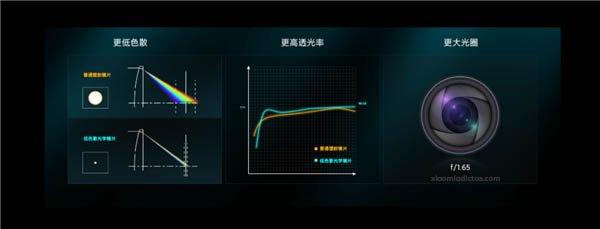 Xiaomi explica como funciona la cámara con lente híbrida del Redmi K40 Gaming Edition. Noticias Xiaomi Adictos