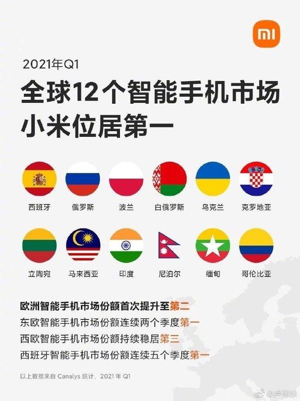 Xiaomi ya es la marca líder de telefonía móvil en 12 países diferentes. Noticias Xiaomi Adictos